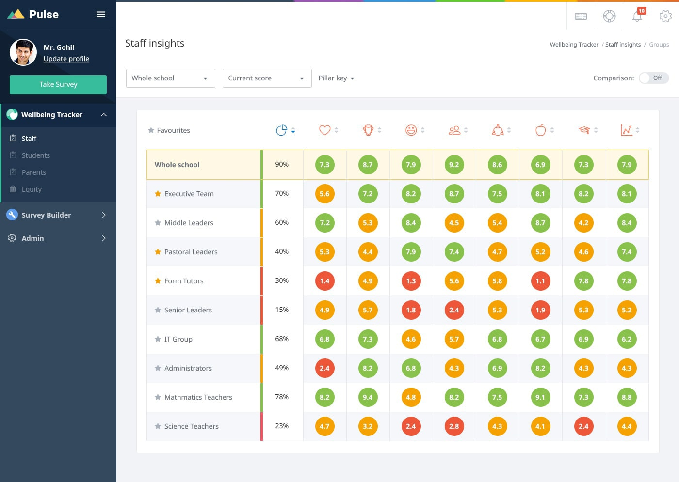 Screenshot of a Pulse district climate score dashboard