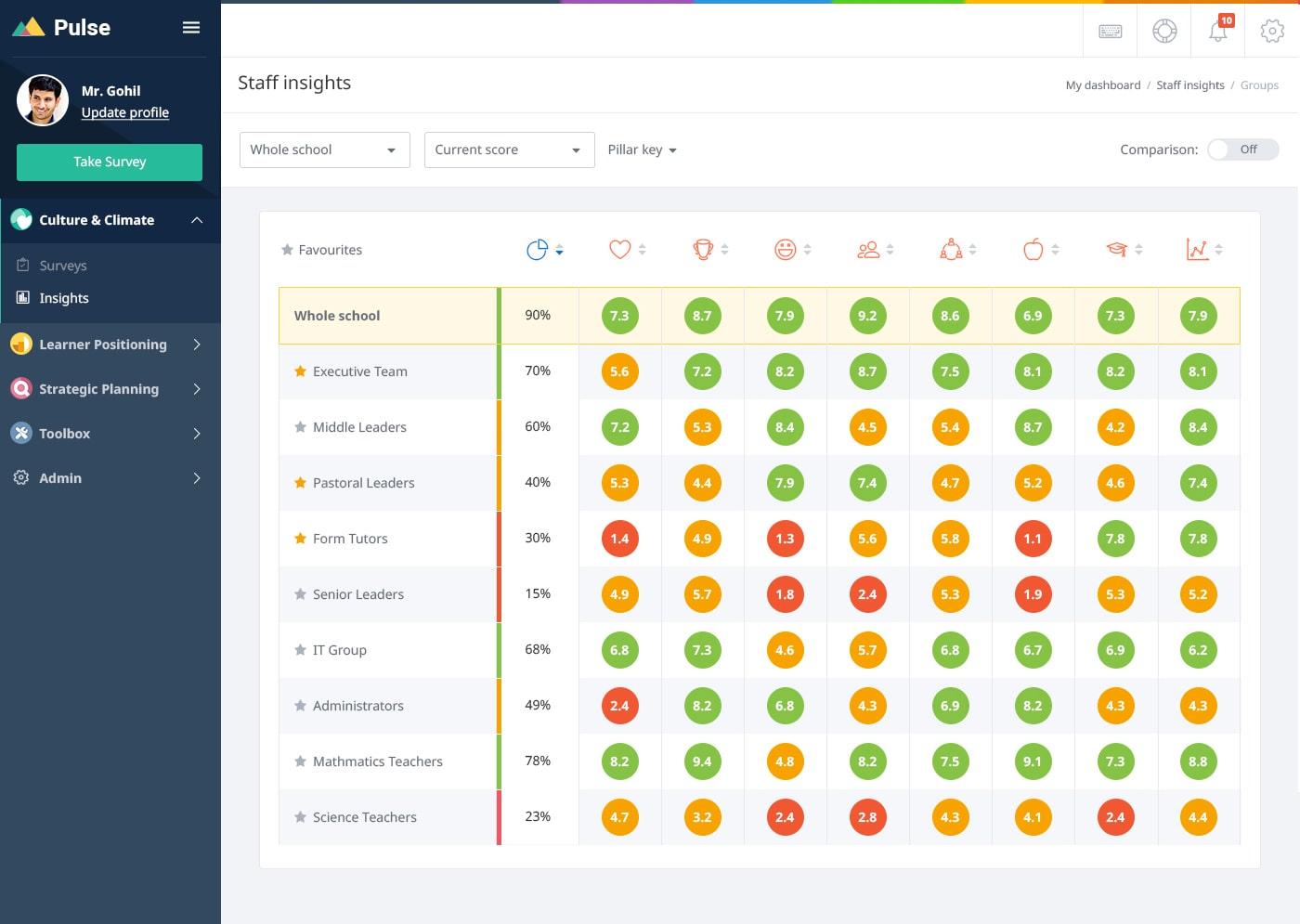 Screenshot of a Pulse district climate score dashboard