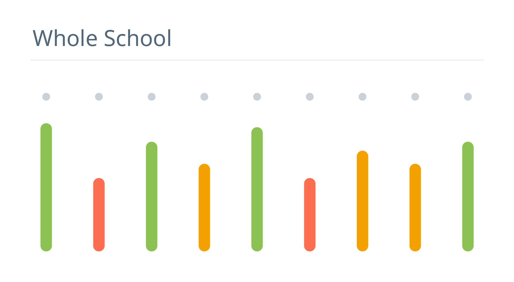 Satchel Pulse provides school insights and trend lines on key areas in the school district for school improvement.