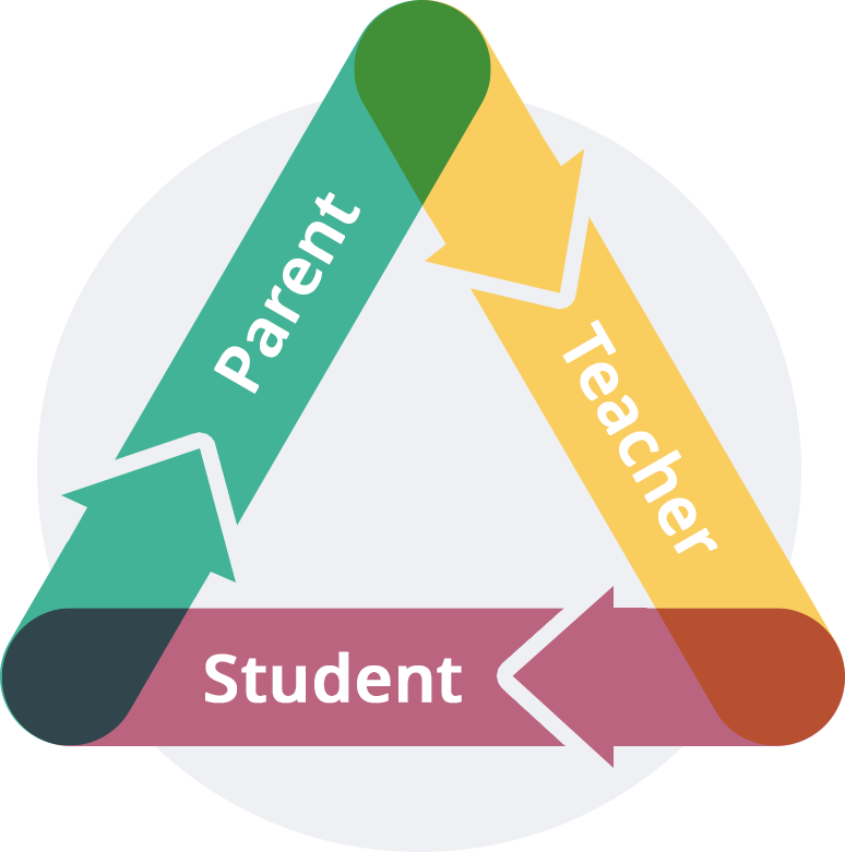Graphic illustrating the parent, teacher and student triangle